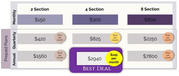 Pricing grid for monthly, quarterly, and annual prepaid plans.